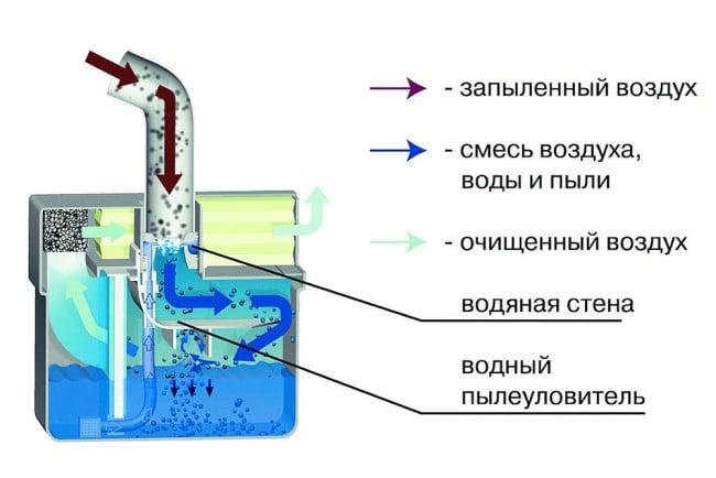 Пример работы аквафильтра