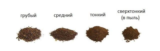 виды помола кофемолки