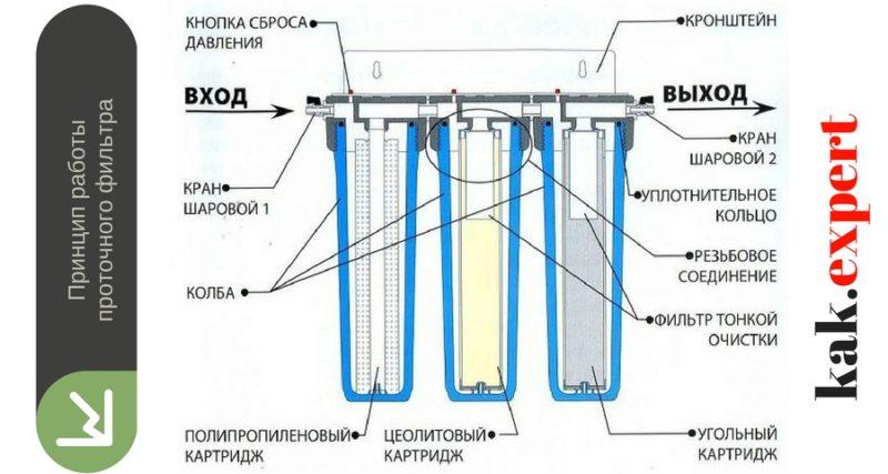 Принцип работы проточного фильтра