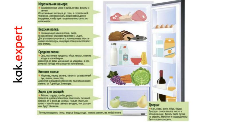 Продукты для холодильника