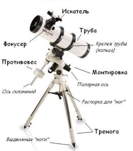 Устройство телескопа 4