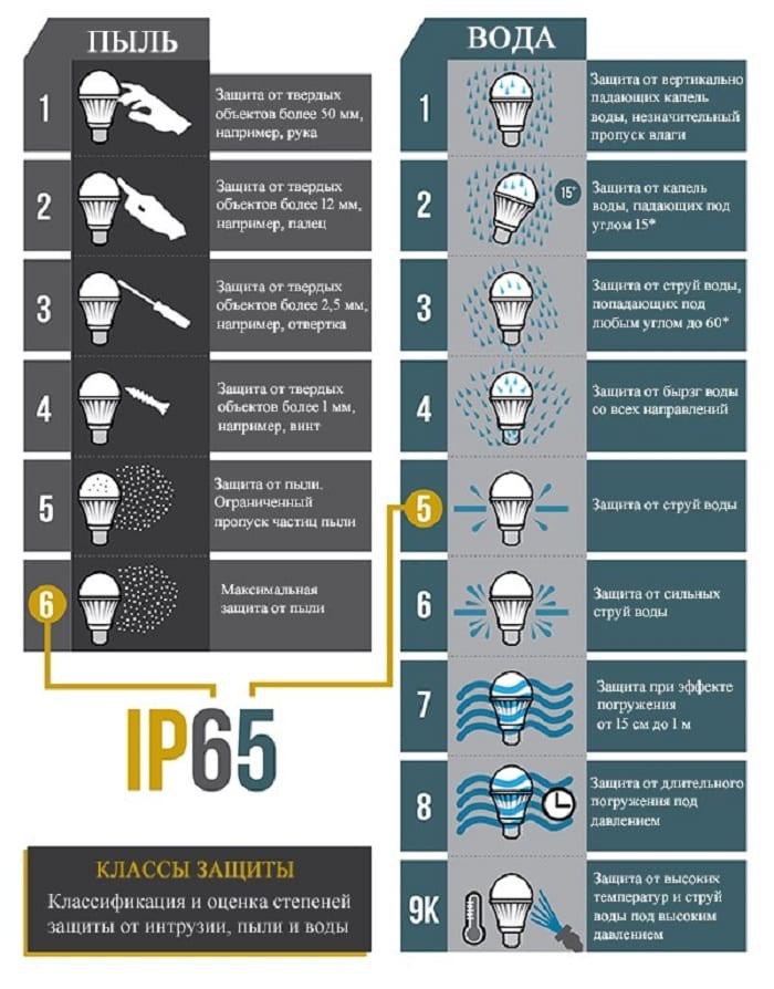 IPXY степень защиты