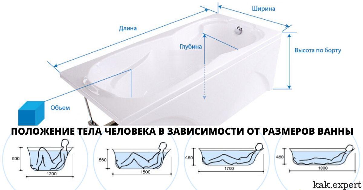 выбор размера ванны